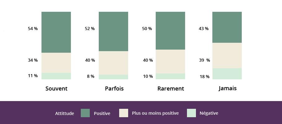 Graphique qui présente la corrélation entre la fréquence des rapports avec des personne prestataires de l'aide sociale et l'attitude positive, plus ou moins positive ou négative à leur égard.