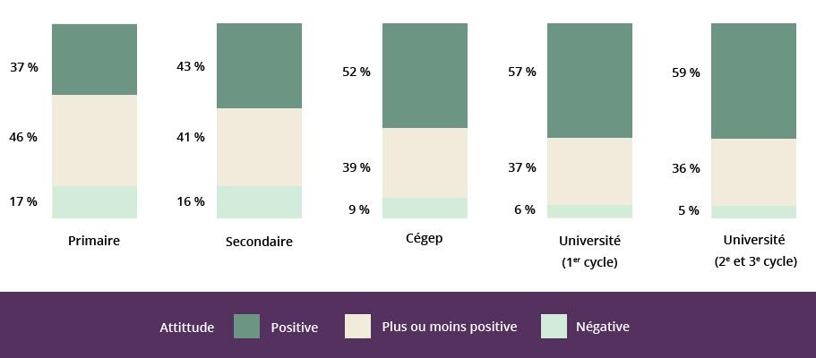 Graphique qui présente la corrélation entre la scolarité primaire, secondaire, collégiale, universitaire 1er cycle et universitaire 2e et 3e cycle et l'attitude positive, plus ou moins positive ou négative à l'égard des prestataires de l'aide sociale.