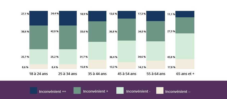 Représentation graphique des trois groupes d'âges dans des colonnes qui démontrent la corrélation entre l'âge des répondants et leur attitude à l'égard de la présence en classe d'enfants ayant une déficience intellectuelle.